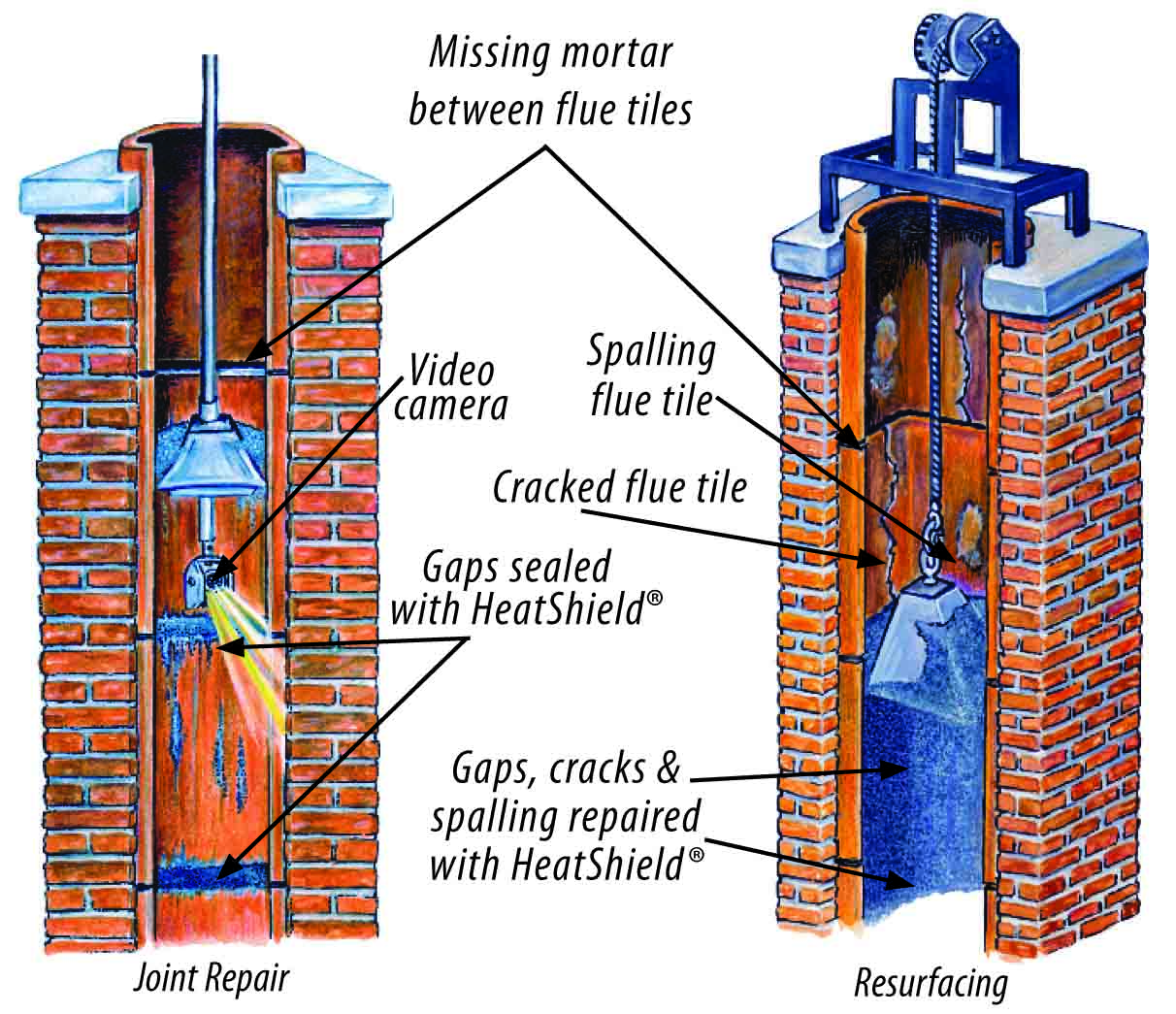 Chimney And Lining Repair Amp Safety Inspections Columbia Sc